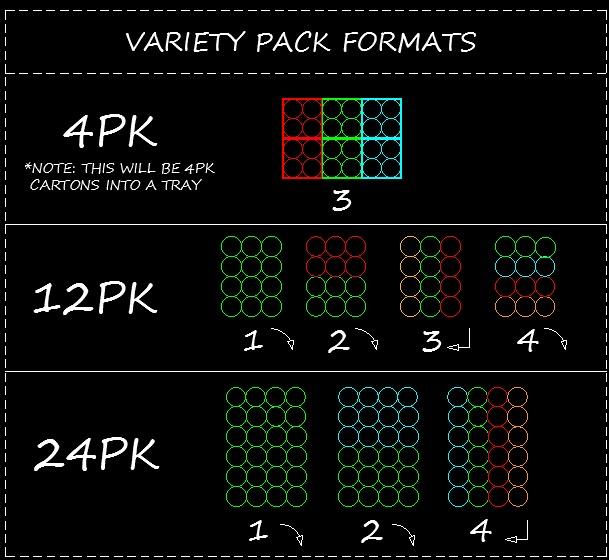 Variety Pack Beverage Co-Packer - Modesto CA